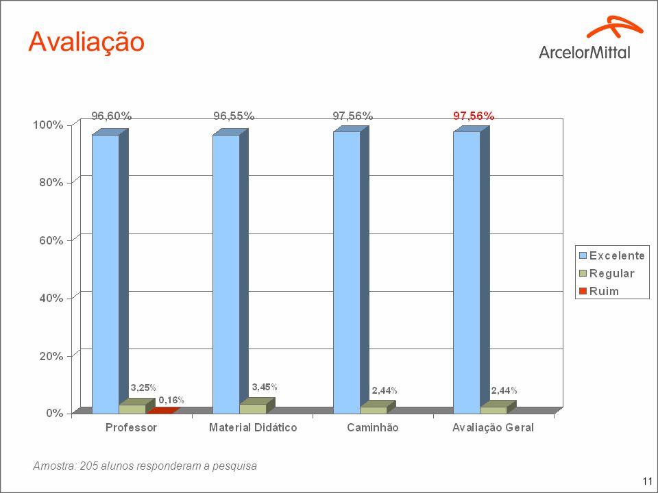 11 Amostra: 205 alunos responderam a pesquisa Avaliação