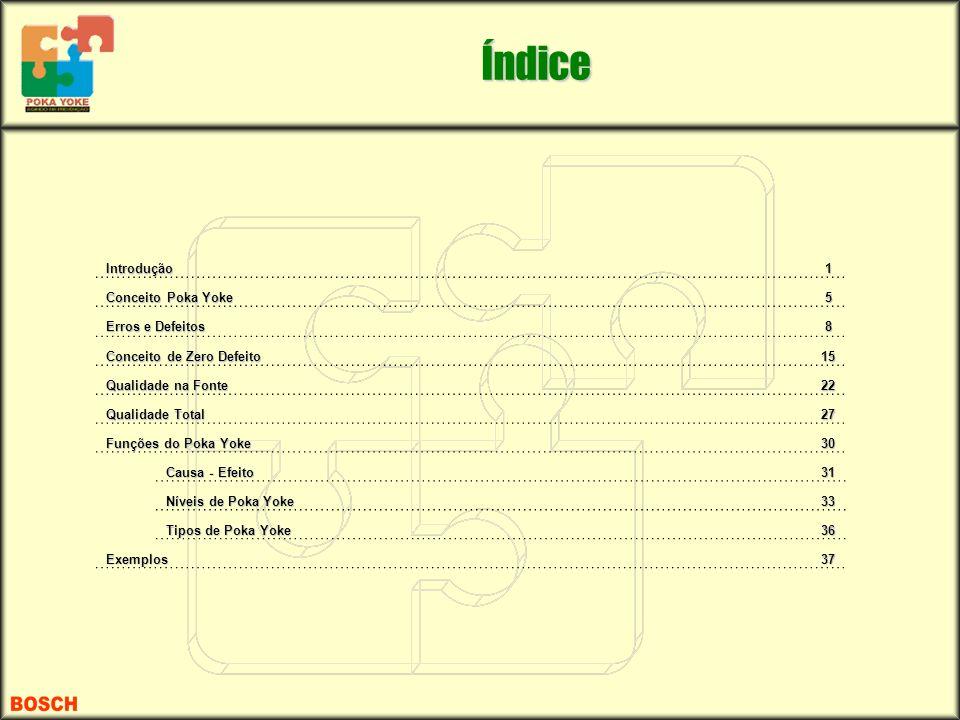 Índice Introdução1 Conceito Poka Yoke 5 Erros e Defeitos 8 Conceito de Zero Defeito 15 Qualidade na Fonte 22 Qualidade Total 27 Funções do Poka Yoke 3