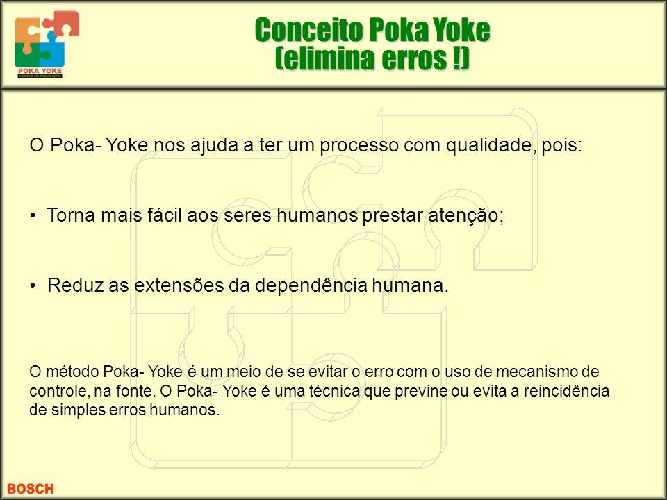 O Poka- Yoke nos ajuda a ter um processo com qualidade, pois: Torna mais fácil aos seres humanos prestar atenção; Reduz as extensões da dependência hu