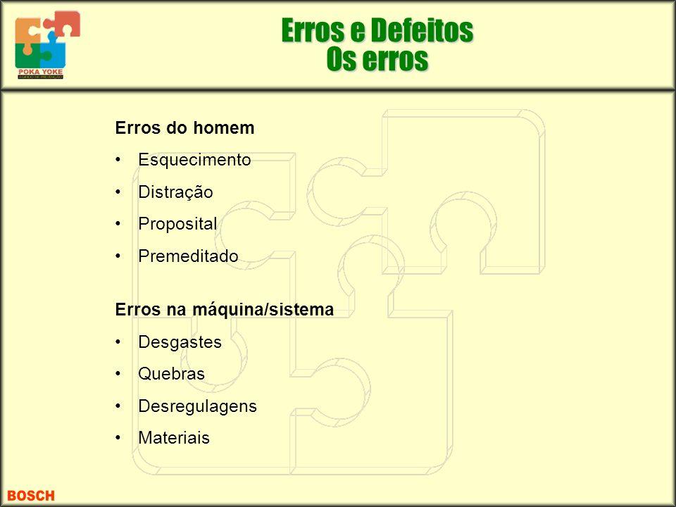 Erros do homem Esquecimento Distração Proposital Premeditado Erros na máquina/sistema Desgastes Quebras Desregulagens Materiais Erros e Defeitos Os er