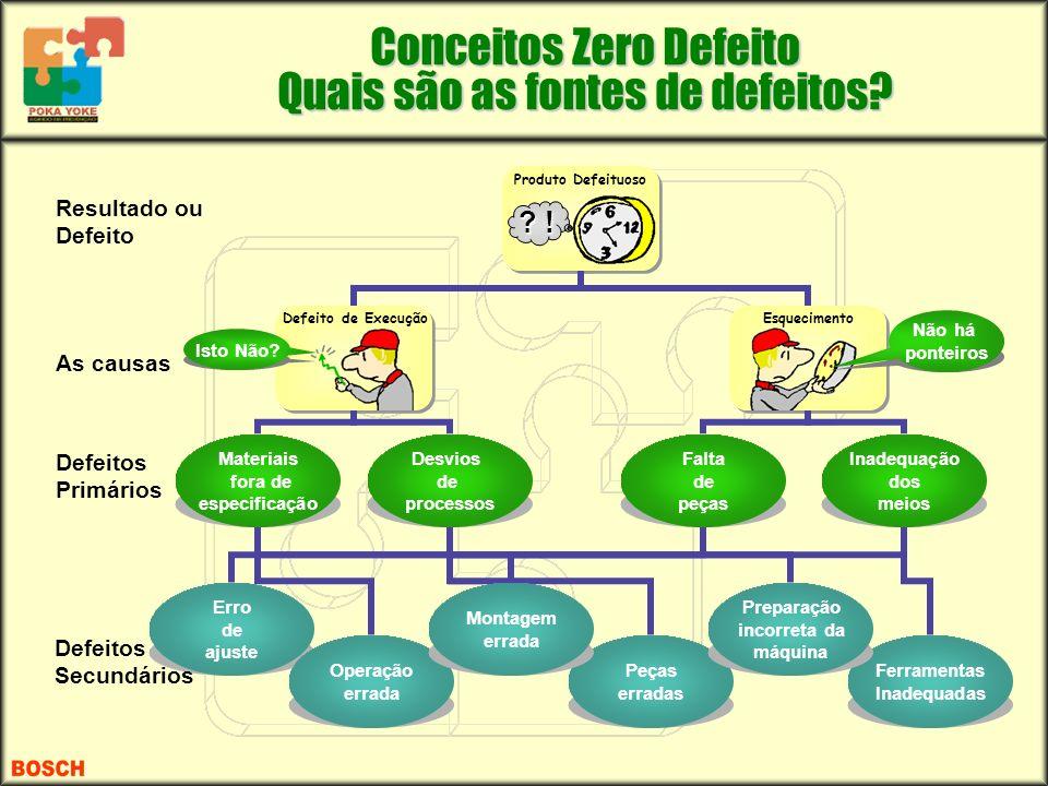 Conceitos Zero Defeito Quais são as fontes de defeitos? Materiais fora de especificação Desvios de processos Falta de peças Inadequação dos meios Erro