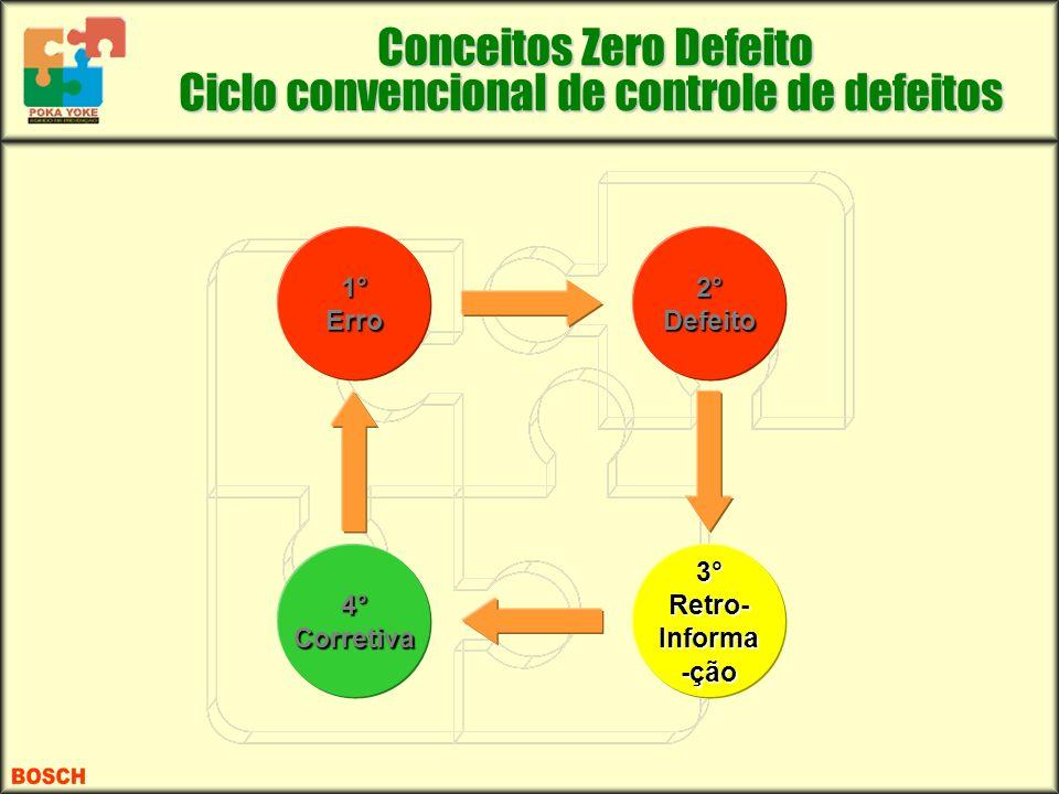 2° Defeito 4° Corretiva 3° Retro- Informa -ção 1° Erro Conceitos Zero Defeito Conceitos Zero Defeito Ciclo convencional de controle de defeitos