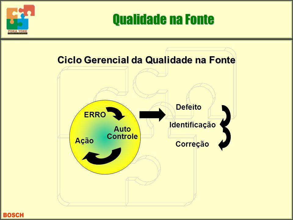 ERRO Auto Controle Ação Defeito Identificação Correção Qualidade na Fonte Ciclo Gerencial da Qualidade na Fonte