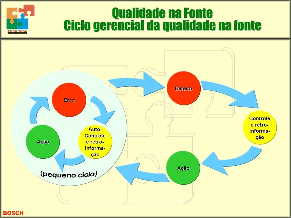 Defeito Ação Controle e retro- Informa- ção Auto- Controle e retro- Informa- ção Erro Ação Qualidade na Fonte Ciclo gerencial da qualidade na fonte