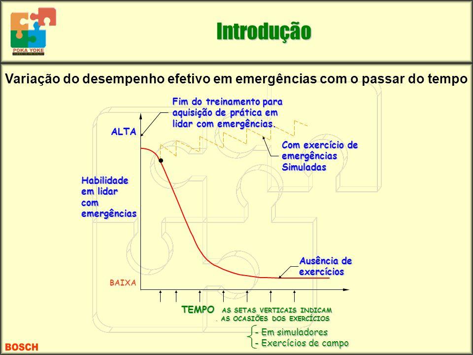 Variação do desempenho efetivo em emergências com o passar do tempo TEMPO AS SETAS VERTICAIS INDICAM. AS OCASIÕES DOS EXERCÍCIOS Habilidade em lidar c