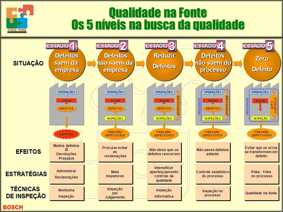 Qualidade na Fonte Os 5 níveis na busca da qualidade Defeitos saem da empresa OPERAÇÕES ERROSERROS DEFEITOS Muitos defeitos Devoluções Prejuízos Nenhu