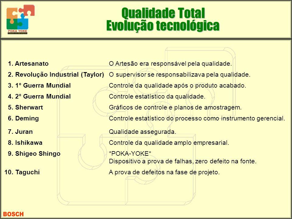 1. ArtesanatoO Artesão era responsável pela qualidade. 2. Revolução Industrial (Taylor)O supervisor se responsabilizava pela qualidade. 3. 1° Guerra M