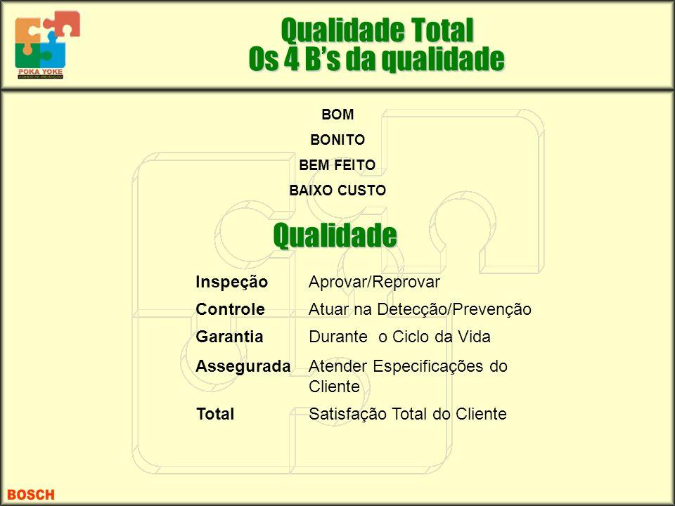 BOM BONITO BEM FEITO BAIXO CUSTO Qualidade InspeçãoAprovar/Reprovar ControleAtuar na Detecção/Prevenção GarantiaDurante o Ciclo da Vida AsseguradaAten