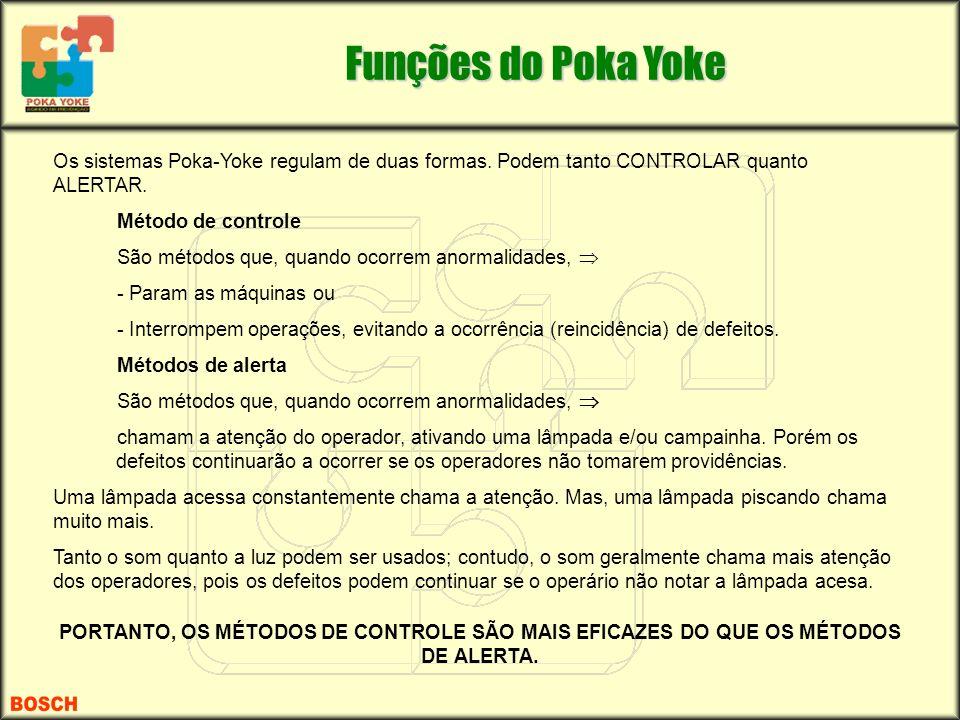 Os sistemas Poka-Yoke regulam de duas formas. Podem tanto CONTROLAR quanto ALERTAR. Método de controle São métodos que, quando ocorrem anormalidades,