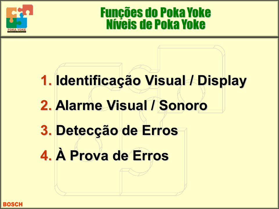 1. Identificação Visual / Display 2. Alarme Visual / Sonoro 3. Detecção de Erros 4. À Prova de Erros Funções do Poka Yoke Níveis de Poka Yoke