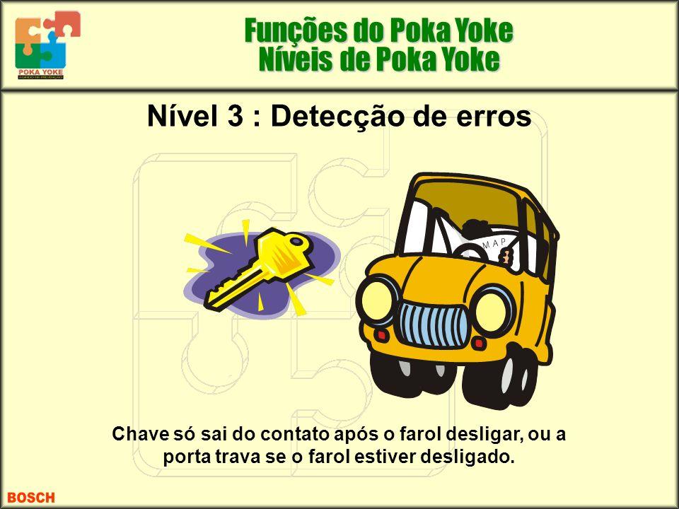 Nível 3 : Detecção de erros Chave só sai do contato após o farol desligar, ou a porta trava se o farol estiver desligado. Funções do Poka Yoke Níveis
