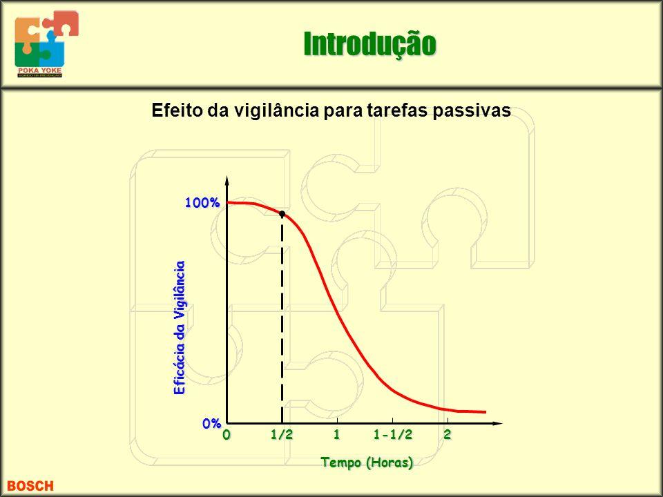 Tempo (Horas) 01/211-1/22 Eficácia da Vigilância 0% 100% Efeito da vigilância para tarefas passivas Introdução