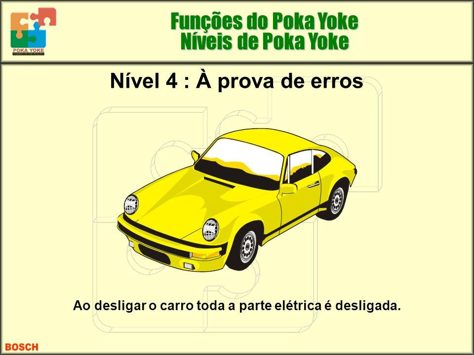 Nível 4 : À prova de erros Ao desligar o carro toda a parte elétrica é desligada. Funções do Poka Yoke Níveis de Poka Yoke