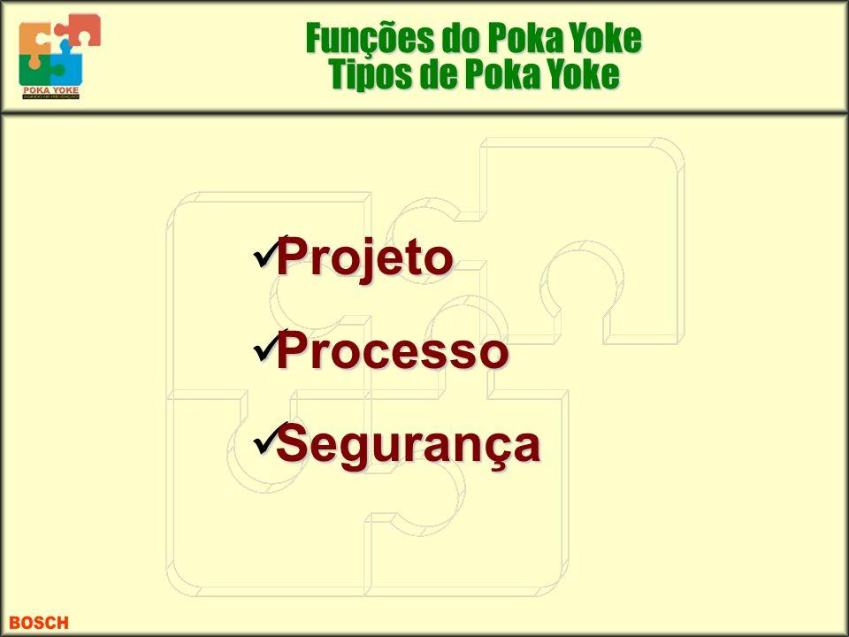 Projeto Projeto Processo Processo Segurança Segurança Funções do Poka Yoke Tipos de Poka Yoke