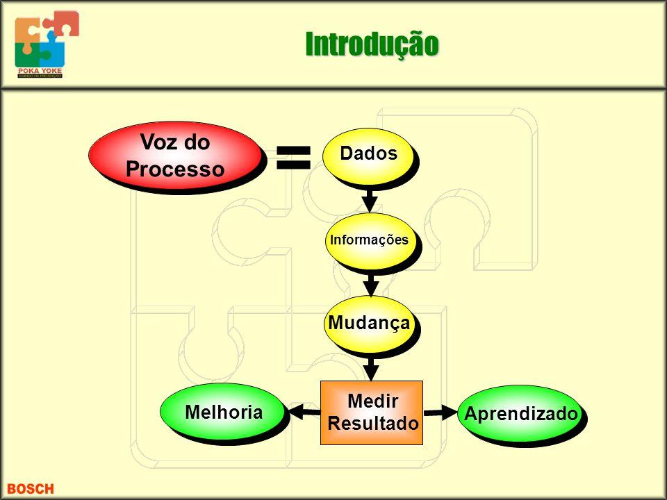 = Voz do Processo Dados Informações Mudança Medir Resultado Melhoria Aprendizado Introdução
