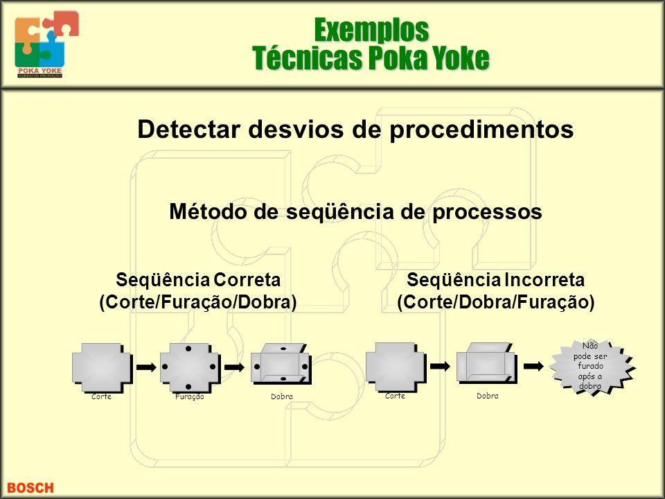 Detectar desvios de procedimentos Método de seqüência de processos Seqüência Correta (Corte/Furação/Dobra) Seqüência Incorreta (Corte/Dobra/Furação) E