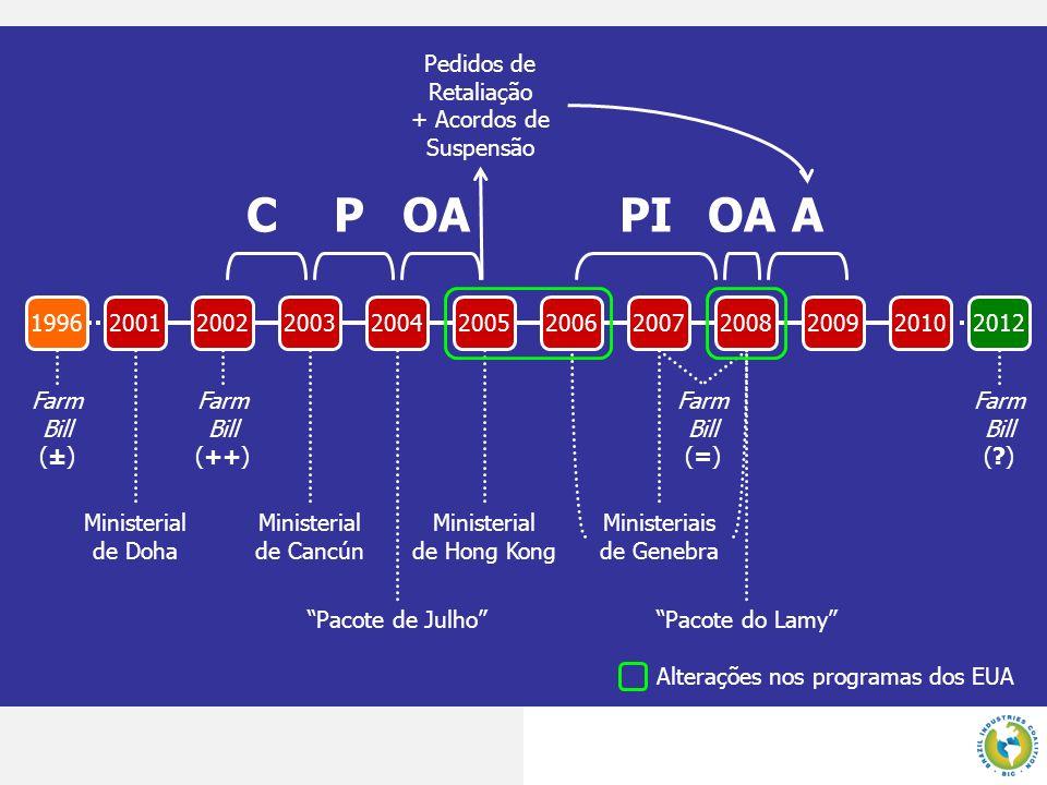 Subsídios Proibidos Subsídios Acionáveis Exportação: Substituição de Importações: GSM 102 (garantias) GSM 103 (garantias) SCGP (garantias) Step 2 (exportadores) Step 2 (usuários domésticos) Counter-Cyclical Payments (CCP) Marketing Loan Provisions (MLP) Step 2 (1% cap + risk-based fees) Poder Executivo Poder Legislativo