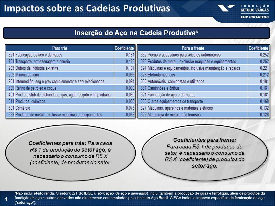 4 Impactos sobre as Cadeias Produtivas Inserção do Aço na Cadeia Produtiva* *Não inclui efeito renda. O setor 0321 do IBGE (Fabricação de aço e deriva