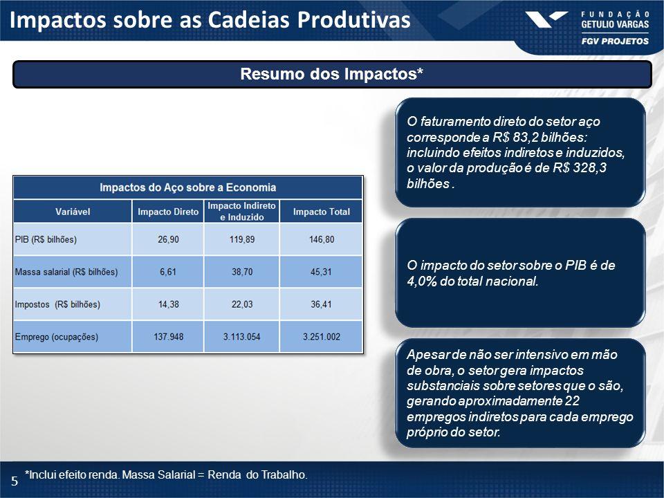 5 Impactos sobre as Cadeias Produtivas Resumo dos Impactos* *Inclui efeito renda. Massa Salarial = Renda do Trabalho. O faturamento direto do setor aç