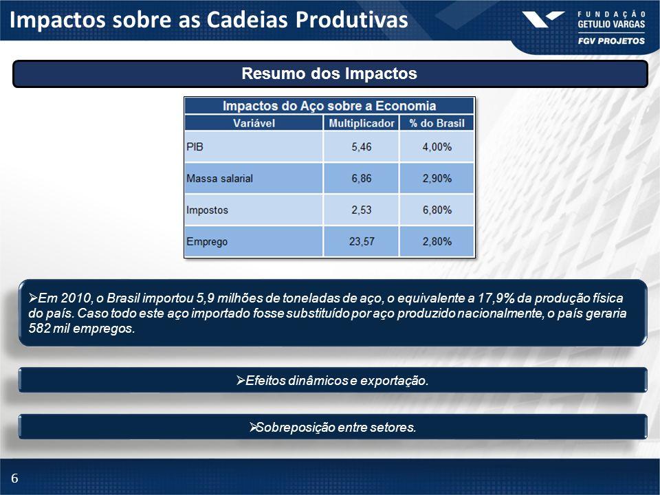 6 Impactos sobre as Cadeias Produtivas Resumo dos Impactos Em 2010, o Brasil importou 5,9 milhões de toneladas de aço, o equivalente a 17,9% da produç