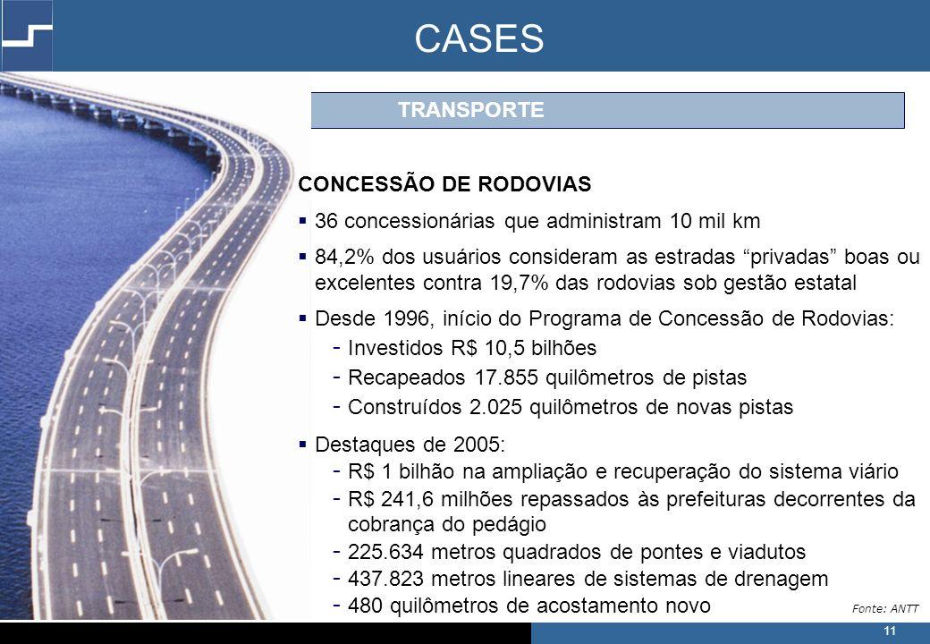 11 TRANSPORTE CONCESSÃO DE RODOVIAS 36 concessionárias que administram 10 mil km 84,2% dos usuários consideram as estradas privadas boas ou excelentes contra 19,7% das rodovias sob gestão estatal Desde 1996, início do Programa de Concessão de Rodovias: - Investidos R$ 10,5 bilhões - Recapeados 17.855 quilômetros de pistas - Construídos 2.025 quilômetros de novas pistas Destaques de 2005: - R$ 1 bilhão na ampliação e recuperação do sistema viário - R$ 241,6 milhões repassados às prefeituras decorrentes da cobrança do pedágio - 225.634 metros quadrados de pontes e viadutos - 437.823 metros lineares de sistemas de drenagem - 480 quilômetros de acostamento novo Fonte: ANTT CASES