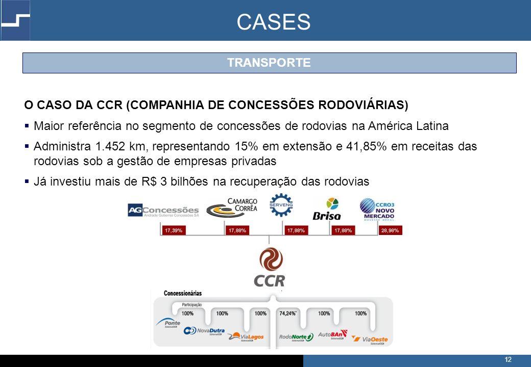 12 O CASO DA CCR (COMPANHIA DE CONCESSÕES RODOVIÁRIAS) Maior referência no segmento de concessões de rodovias na América Latina Administra 1.452 km, representando 15% em extensão e 41,85% em receitas das rodovias sob a gestão de empresas privadas Já investiu mais de R$ 3 bilhões na recuperação das rodovias TRANSPORTE CASES