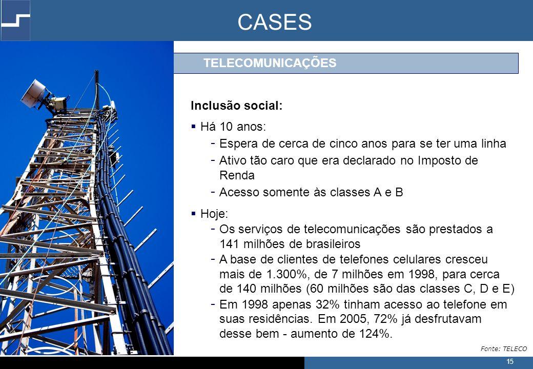 15 TELECOMUNICAÇÕES Inclusão social: Há 10 anos: - Espera de cerca de cinco anos para se ter uma linha - Ativo tão caro que era declarado no Imposto de Renda - Acesso somente às classes A e B Hoje: - Os serviços de telecomunicações são prestados a 141 milhões de brasileiros - A base de clientes de telefones celulares cresceu mais de 1.300%, de 7 milhões em 1998, para cerca de 140 milhões (60 milhões são das classes C, D e E) - Em 1998 apenas 32% tinham acesso ao telefone em suas residências.