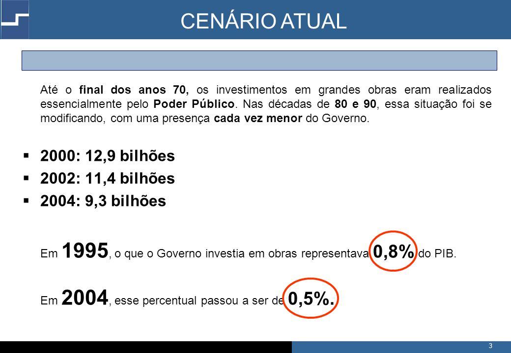 4 Segundo dados do Banco Mundial e do Banco Interamericano de Desenvolvimento os investimentos em infra-estrutura devem corresponder anualmente a: 1,5% do PIB para manter a infra-estrutura existente + 1,5% do PIB para atender ao aumento de demanda Os paises da América Latina necessitam de um investimento entre 4% e 6% do PIB nos próximos 20 anos para atingir o nível de produtividade dos tigres asiáticos CENÁRIO ATUAL Investir 7% ao ano do PIB levaria o Brasil a atingir no ano 2011 uma relação dívida/PIB superior a 75%