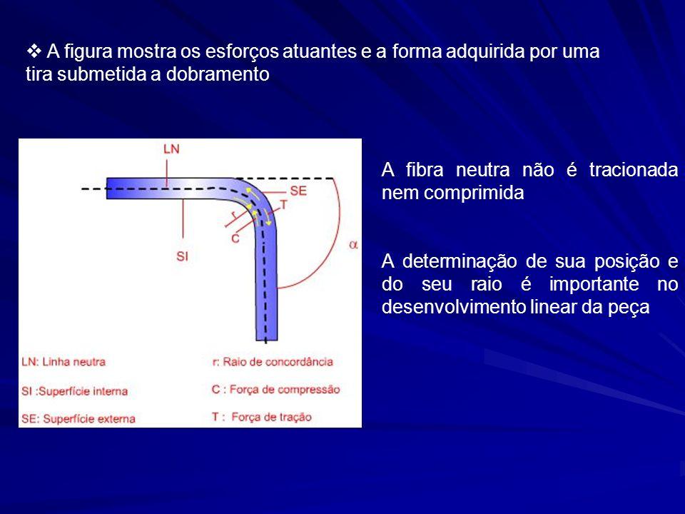 A figura mostra os esforços atuantes e a forma adquirida por uma tira submetida a dobramento A fibra neutra não é tracionada nem comprimida A determin