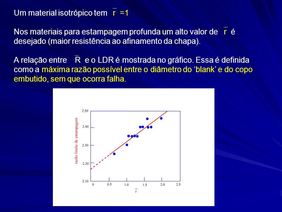 Um material isotrópico tem r =1 Nos materiais para estampagem profunda um alto valor de r é desejado (maior resistência ao afinamento da chapa). A rel
