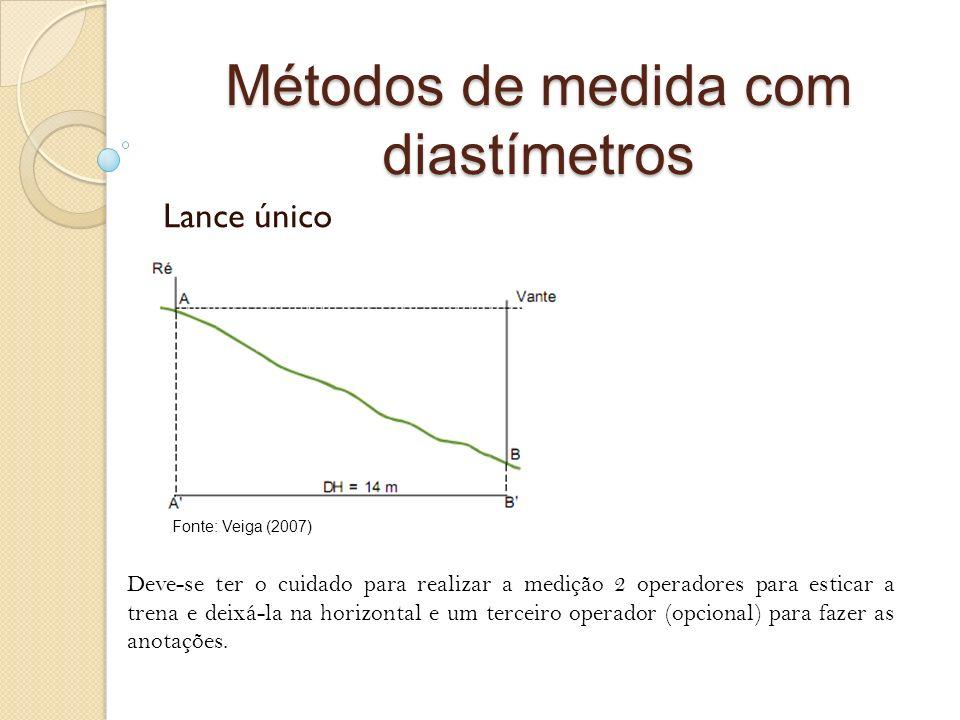 Métodos de medida com diastímetros Lance único Deve-se ter o cuidado para realizar a medição 2 operadores para esticar a trena e deixá-la na horizonta