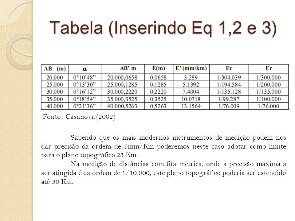 Tabela (Inserindo Eq 1,2 e 3) Sabendo que os mais modernos instrumentos de medição podem nos dar precisão da ordem de 5mm/Km poderemos neste caso adot