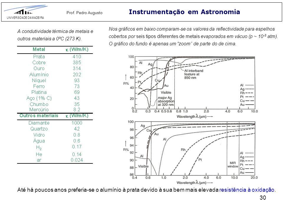 30 Instrumentação em Astronomia UNIVERSIDADE DA MADEIRA Prof. Pedro Augusto Nos gráficos em baixo comparam-se os valores da reflectividade para espelh