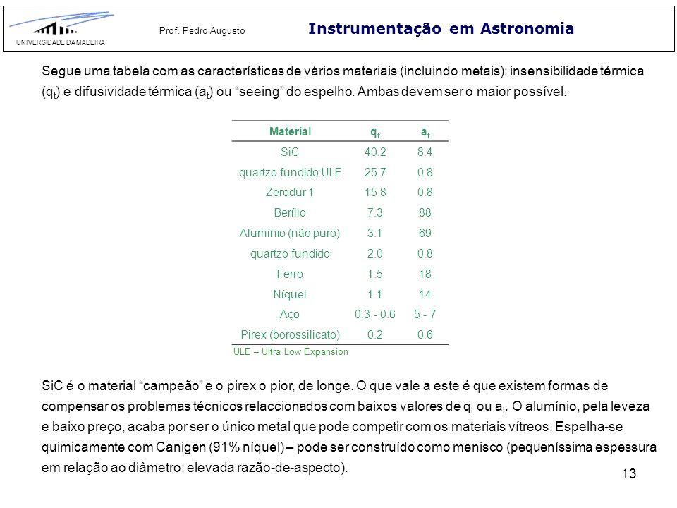 13 Instrumentação em Astronomia UNIVERSIDADE DA MADEIRA Prof. Pedro Augusto Segue uma tabela com as características de vários materiais (incluindo met