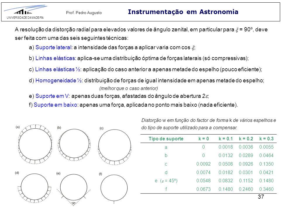 37 Instrumentação em Astronomia UNIVERSIDADE DA MADEIRA Prof. Pedro Augusto Tipo de suportek = 0k = 0.1k = 0.2k = 0.3 a 00.00180.00360.0055 b00.01320.