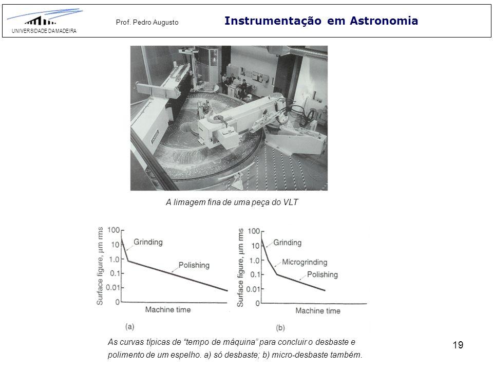 19 Instrumentação em Astronomia UNIVERSIDADE DA MADEIRA Prof. Pedro Augusto As curvas típicas de tempo de máquina para concluir o desbaste e polimento