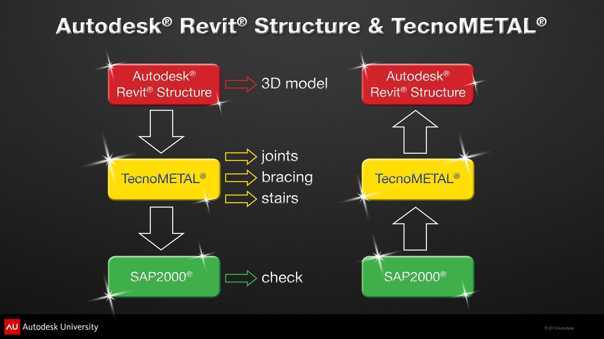 Seção1: Integração Autodesk® Revit® Structure e TecnoMETAL START VIDEO Exportação do modelo de Autodesk® Revit® Structure para TecnoMETAL®, inserção de elementos típicos de estrutura metálica no TecnoMETAL: ligações, contraventos, escadas.