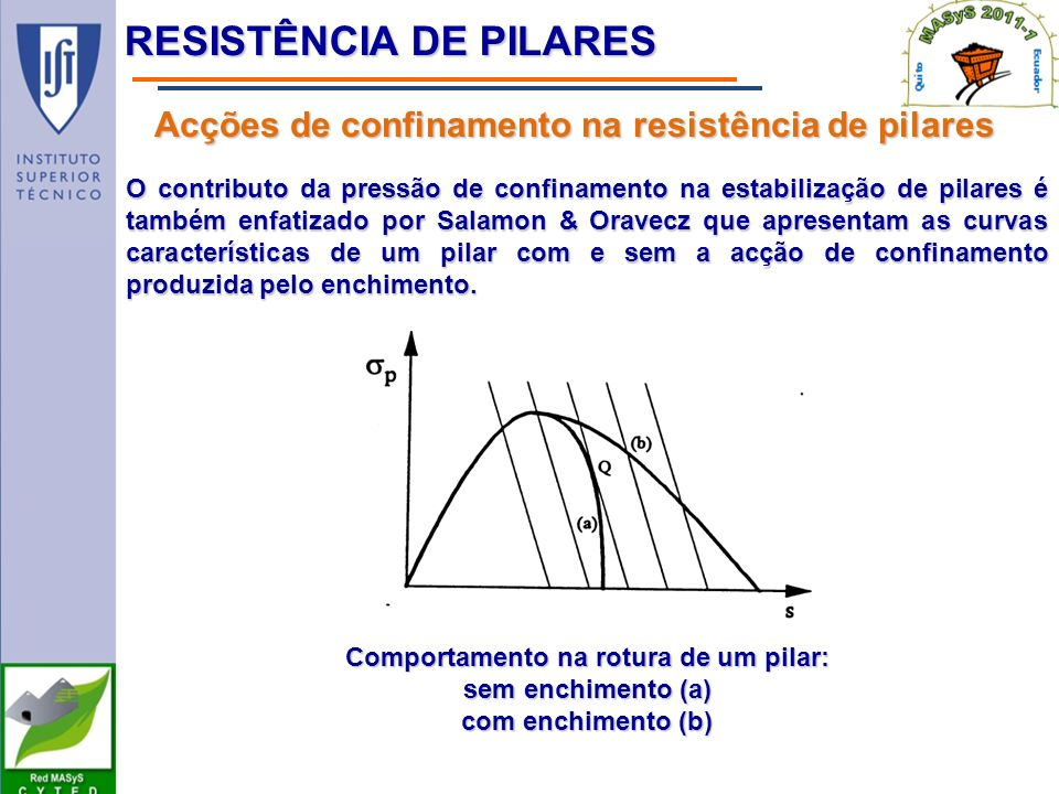 O contributo da pressão de confinamento na estabilização de pilares é também enfatizado por Salamon & Oravecz que apresentam as curvas características de um pilar com e sem a acção de confinamento produzida pelo enchimento.