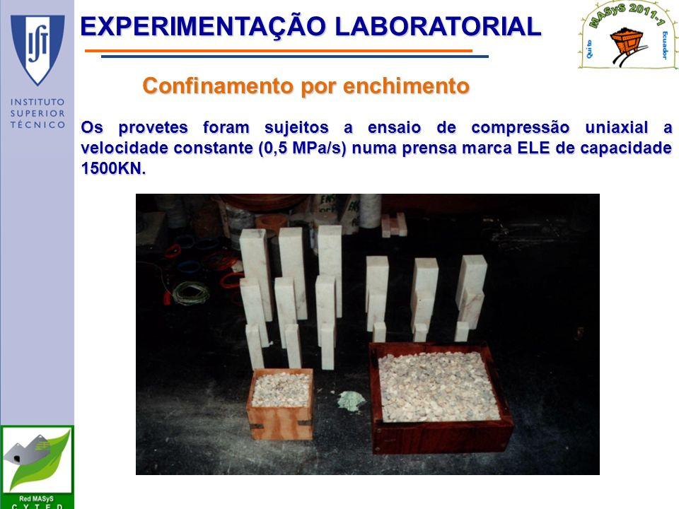 EXPERIMENTAÇÃO LABORATORIAL Confinamento por enchimento Os provetes foram sujeitos a ensaio de compressão uniaxial a velocidade constante (0,5 MPa/s) numa prensa marca ELE de capacidade 1500KN.