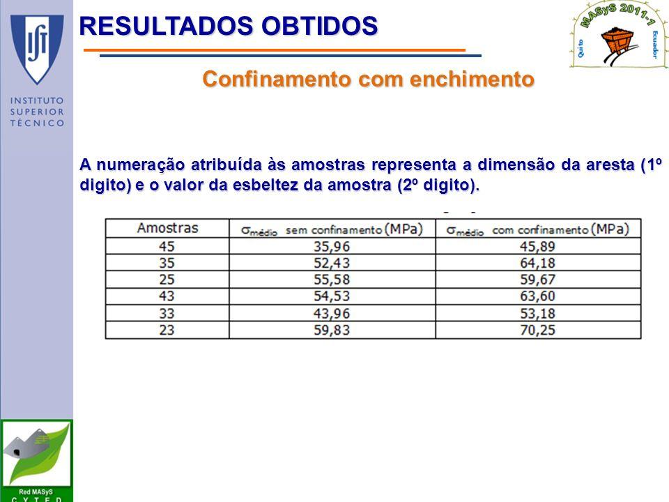RESULTADOS OBTIDOS Confinamento com enchimento A numeração atribuída às amostras representa a dimensão da aresta (1º digito) e o valor da esbeltez da amostra (2º digito).