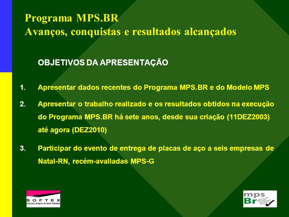 Programa MPS.BR Avanços, conquistas e resultados alcançados OBJETIVOS DA APRESENTAÇÃO 1.Apresentar dados recentes do Programa MPS.BR e do Modelo MPS 2.Apresentar o trabalho realizado e os resultados obtidos na execução do Programa MPS.BR há sete anos, desde sua criação (11DEZ2003) até agora (DEZ2010) 3.Participar do evento de entrega de placas de aço a seis empresas de Natal-RN, recém-avaliadas MPS-G l