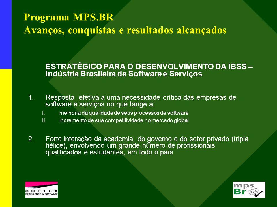 Programa MPS.BR => P rograma de longo prazo(*) ( *) como o CMMI que começou com o CMM em 1991, com antecedentes desde 1988 2004-2007 IMPLANTAÇÃO DO MPS.BR 2008-2011 CONSOLIDAÇÃO DO MPS.BR 2012-2015 INTERNACIONALIZAÇÃO DO MPS.BR