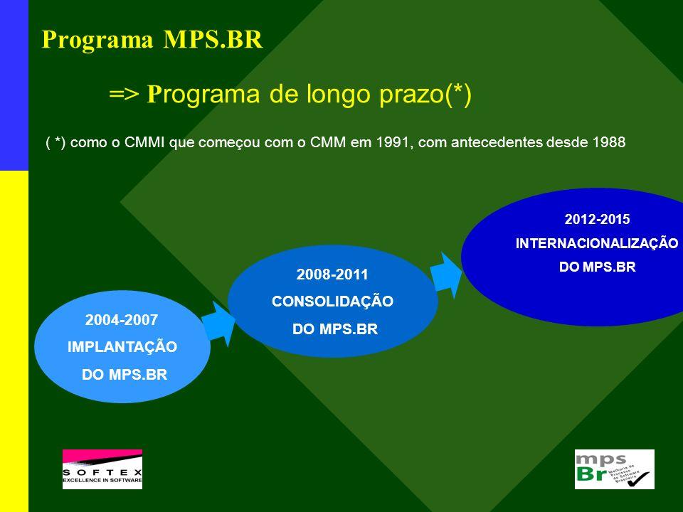 Programa MPS.BR => P rograma de longo prazo(*) ( *) como o CMMI que começou com o CMM em 1991, com antecedentes desde 1988 2004-2007 IMPLANTAÇÃO DO MP