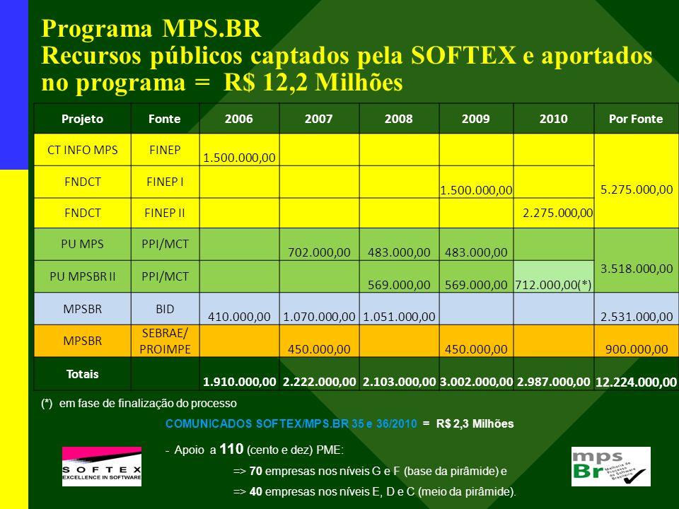 Programa MPS.BR Recursos públicos captados pela SOFTEX e aportados no programa = R$ 12,2 Milhões ProjetoFonte20062007200820092010Por Fonte CT INFO MPS