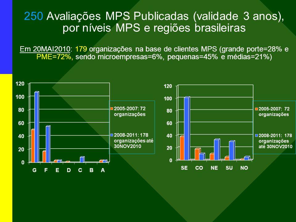 250 Avaliações MPS Publicadas (validade 3 anos), por níveis MPS e regiões brasileiras Em 20MAI2010: 179 organizações na base de clientes MPS (grande porte=28% e PME=72%, sendo microempresas=6%, pequenas=45% e médias=21%)