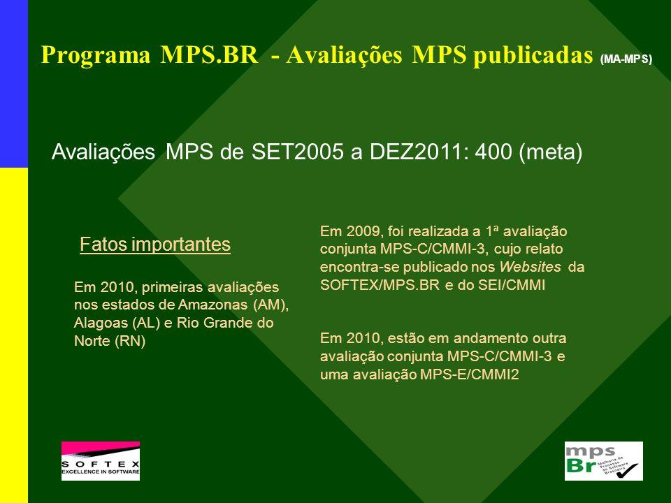 Programa MPS.BR - Avaliações MPS publicadas (MA-MPS) Avaliações MPS de SET2005 a DEZ2011: 400 (meta) Fatos importantes Em 2009, foi realizada a 1ª ava