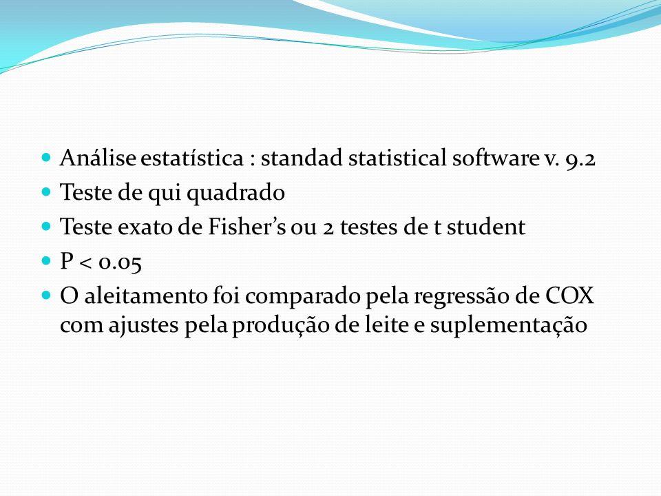 Análise estatística : standad statistical software v. 9.2 Teste de qui quadrado Teste exato de Fishers ou 2 testes de t student P < 0.05 O aleitamento