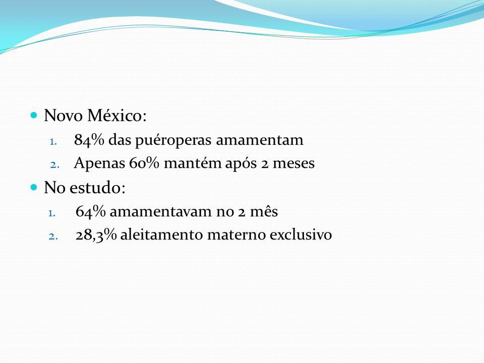 Novo México: 1. 84% das puéroperas amamentam 2. Apenas 60% mantém após 2 meses No estudo: 1. 64% amamentavam no 2 mês 2. 28,3% aleitamento materno exc