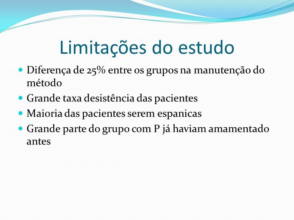 Limitações do estudo Diferença de 25% entre os grupos na manutenção do método Grande taxa desistência das pacientes Maioria das pacientes serem espani