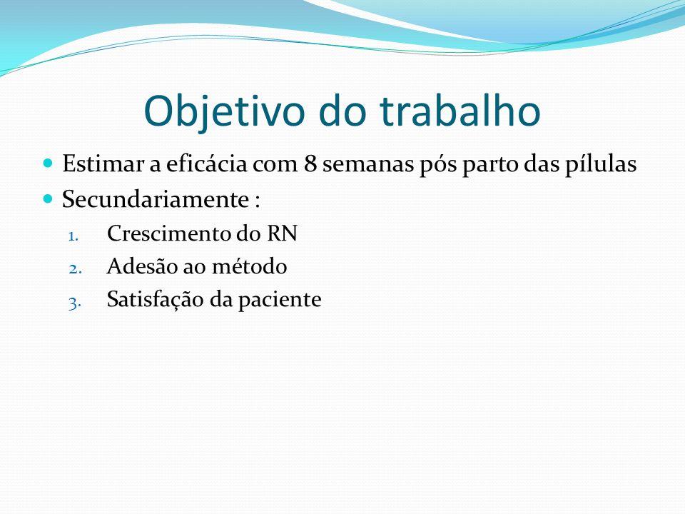Objetivo do trabalho Estimar a eficácia com 8 semanas pós parto das pílulas Secundariamente : 1. Crescimento do RN 2. Adesão ao método 3. Satisfação d